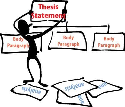 What does a research paper thesis look like- What does a